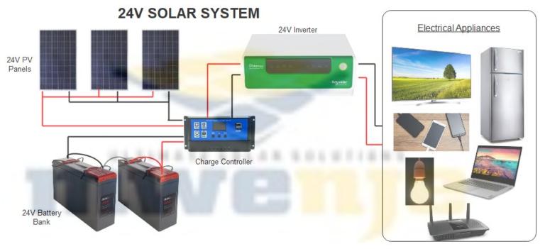 Mwenje-24V Solar-System