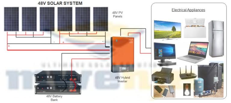 Mwenje-48V-Solar-System